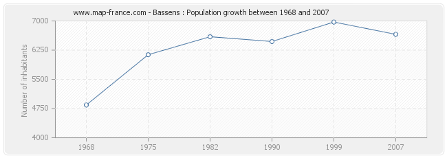 Population Bassens