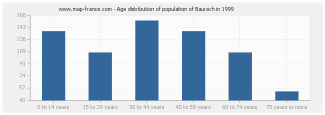 Age distribution of population of Baurech in 1999