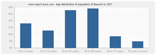 Age distribution of population of Baurech in 2007