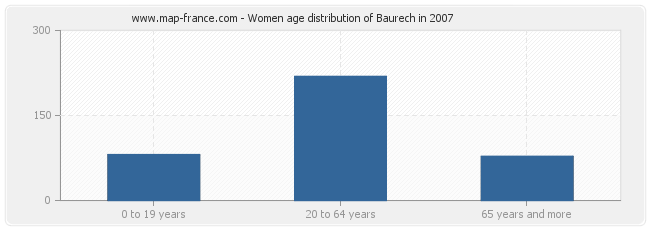 Women age distribution of Baurech in 2007