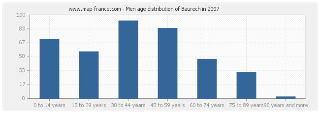 Men age distribution of Baurech in 2007