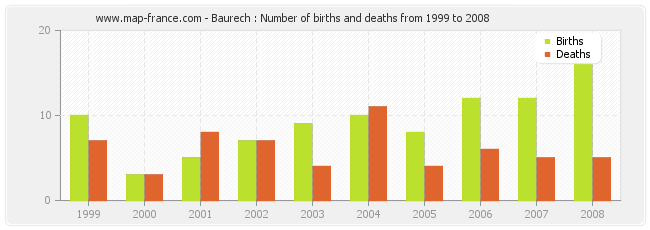 Baurech : Number of births and deaths from 1999 to 2008