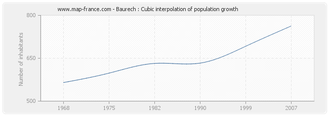 Baurech : Cubic interpolation of population growth