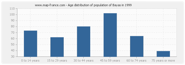 Age distribution of population of Bayas in 1999