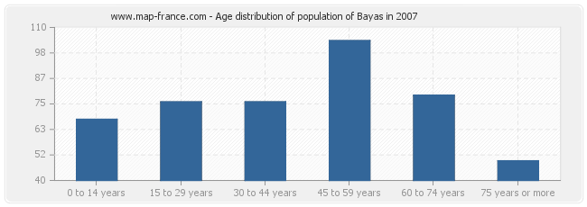 Age distribution of population of Bayas in 2007