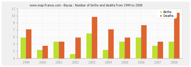 Bayas : Number of births and deaths from 1999 to 2008