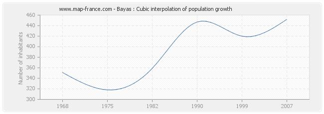 Bayas : Cubic interpolation of population growth
