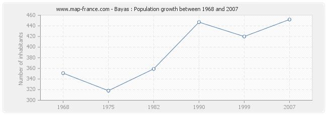 Population Bayas