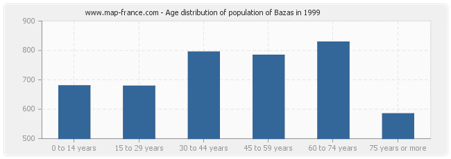 Age distribution of population of Bazas in 1999