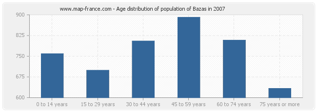 Age distribution of population of Bazas in 2007