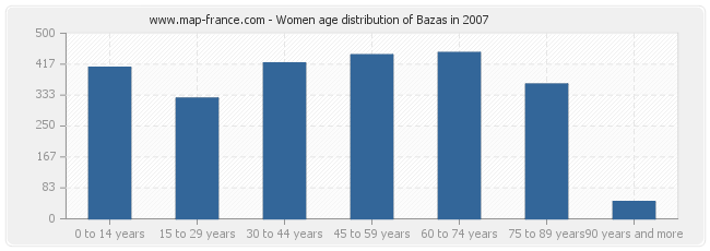Women age distribution of Bazas in 2007