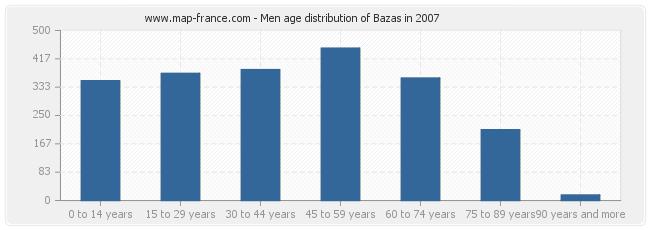 Men age distribution of Bazas in 2007