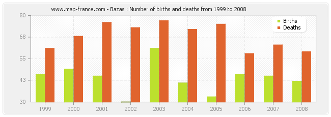 Bazas : Number of births and deaths from 1999 to 2008