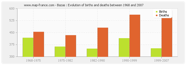 Bazas : Evolution of births and deaths between 1968 and 2007