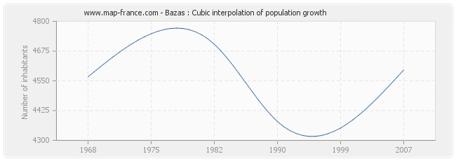 Bazas : Cubic interpolation of population growth