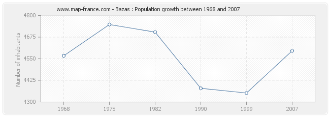 Population Bazas