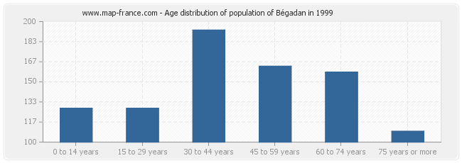 Age distribution of population of Bégadan in 1999