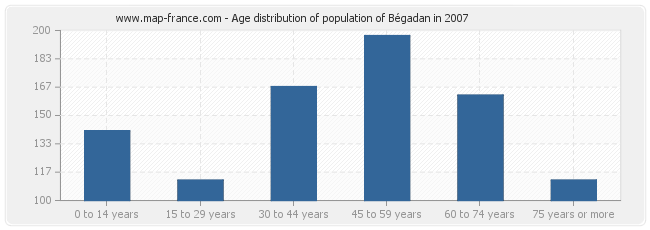 Age distribution of population of Bégadan in 2007