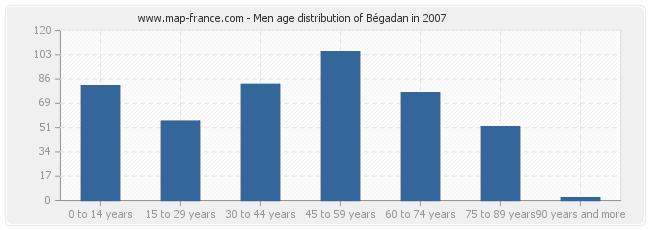 Men age distribution of Bégadan in 2007
