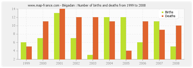Bégadan : Number of births and deaths from 1999 to 2008