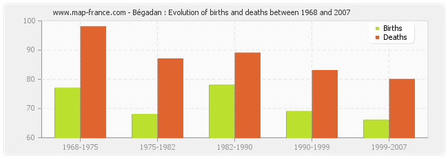 Bégadan : Evolution of births and deaths between 1968 and 2007