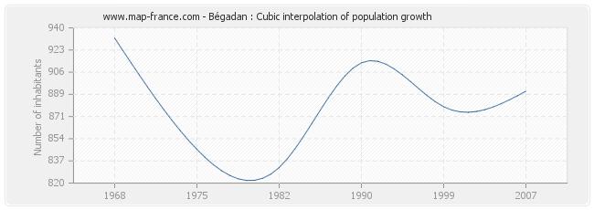 Bégadan : Cubic interpolation of population growth