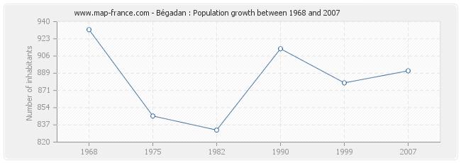 Population Bégadan