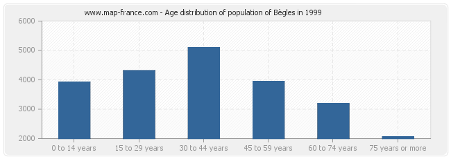 Age distribution of population of Bègles in 1999