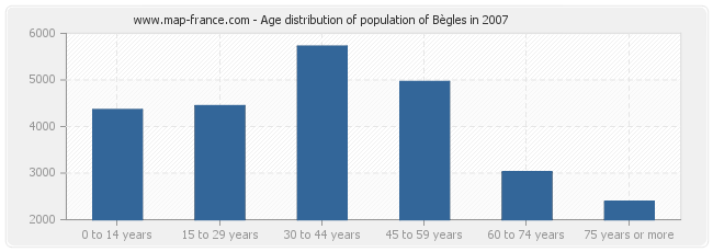 Age distribution of population of Bègles in 2007