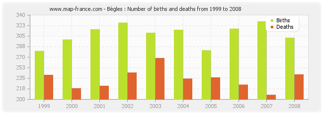Bègles : Number of births and deaths from 1999 to 2008