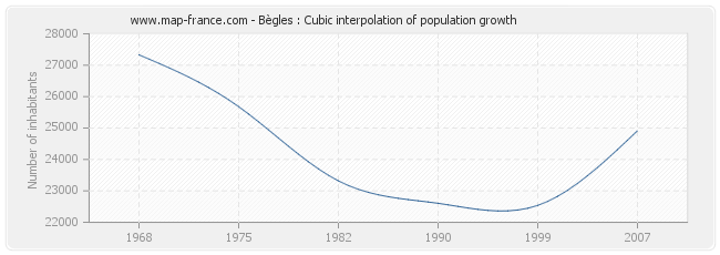 Bègles : Cubic interpolation of population growth
