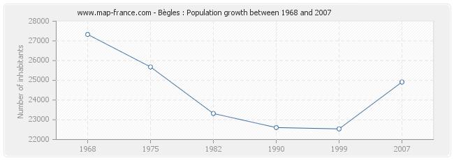 Population Bègles