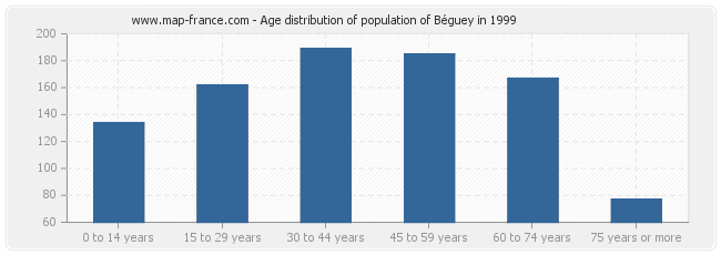 Age distribution of population of Béguey in 1999