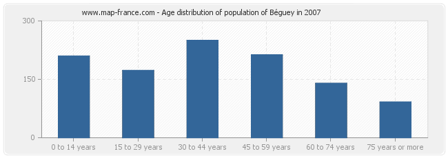Age distribution of population of Béguey in 2007