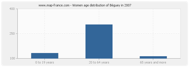 Women age distribution of Béguey in 2007