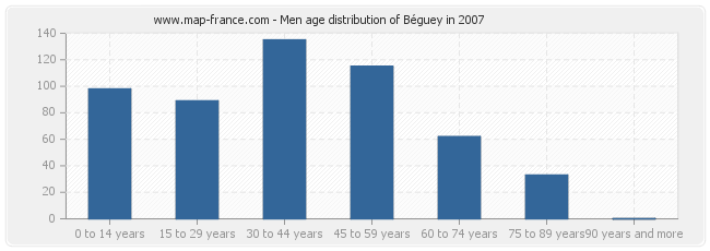Men age distribution of Béguey in 2007