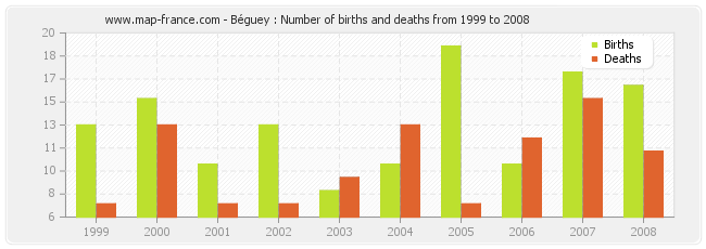 Béguey : Number of births and deaths from 1999 to 2008