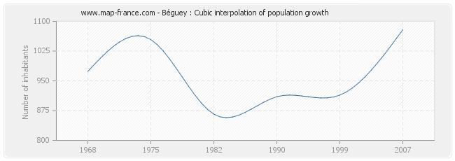 Béguey : Cubic interpolation of population growth