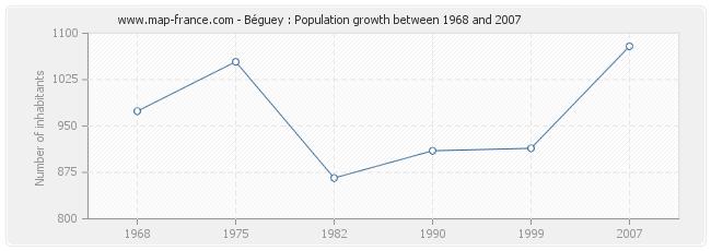 Population Béguey