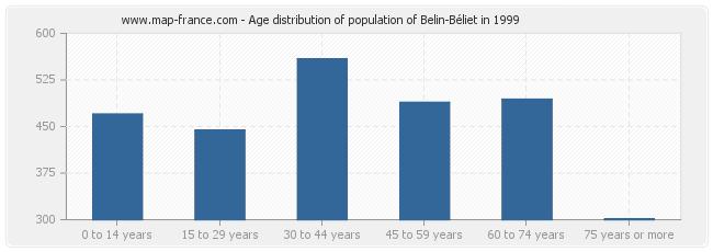 Age distribution of population of Belin-Béliet in 1999