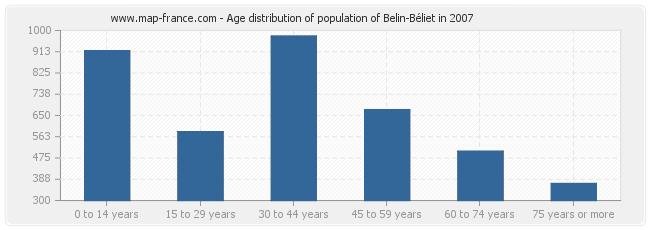 Age distribution of population of Belin-Béliet in 2007