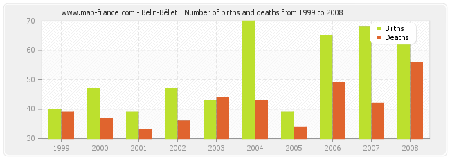 Belin-Béliet : Number of births and deaths from 1999 to 2008