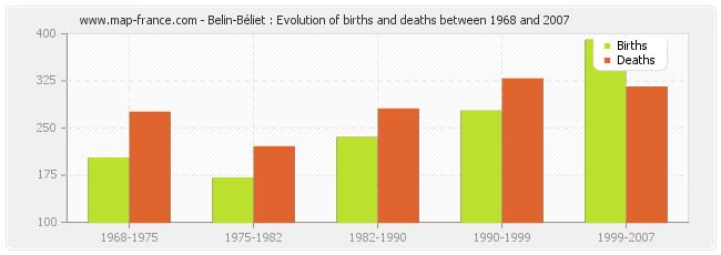 Belin-Béliet : Evolution of births and deaths between 1968 and 2007