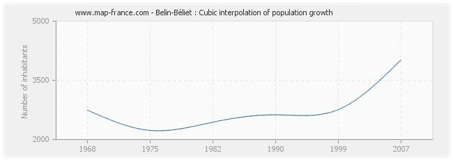 Belin-Béliet : Cubic interpolation of population growth