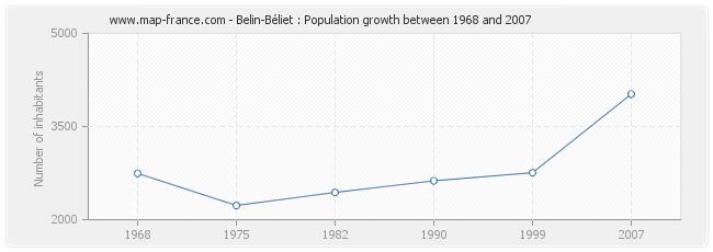 Population Belin-Béliet