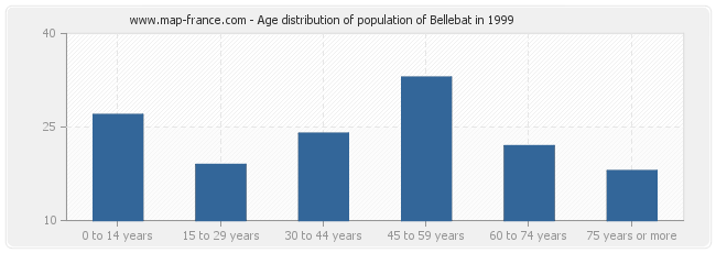 Age distribution of population of Bellebat in 1999