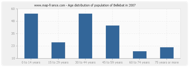 Age distribution of population of Bellebat in 2007