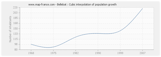 Bellebat : Cubic interpolation of population growth
