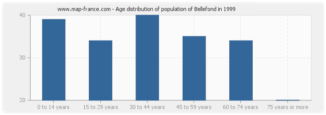 Age distribution of population of Bellefond in 1999