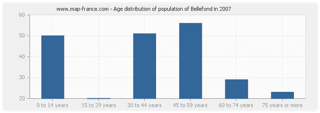 Age distribution of population of Bellefond in 2007